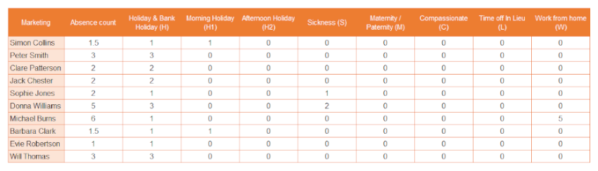 Year totals tab in staff holiday planner spreadsheet
