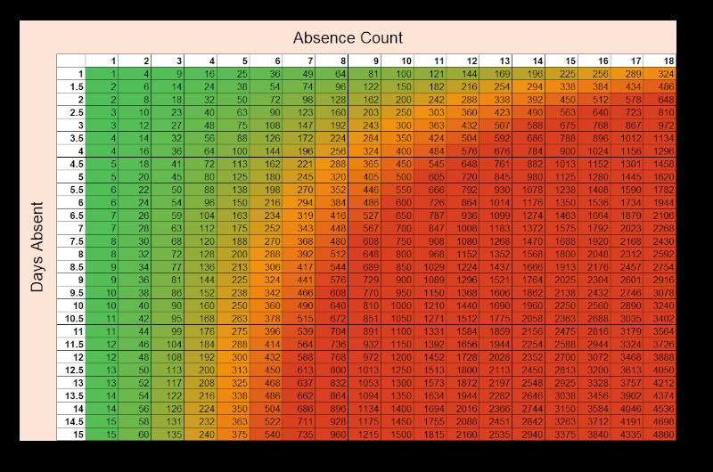 Bradford factor scale
