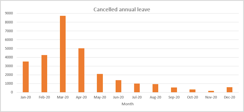 Graph showing cancelled holidays due to coronavirus