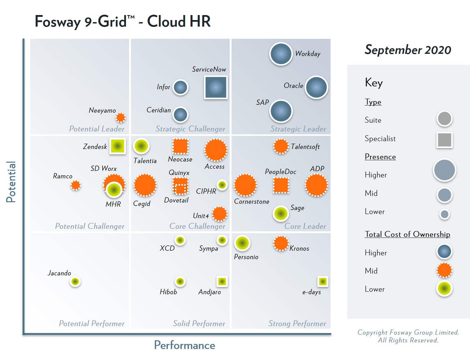 e-days debuts on Fosway 9 Grid for Cloud HR