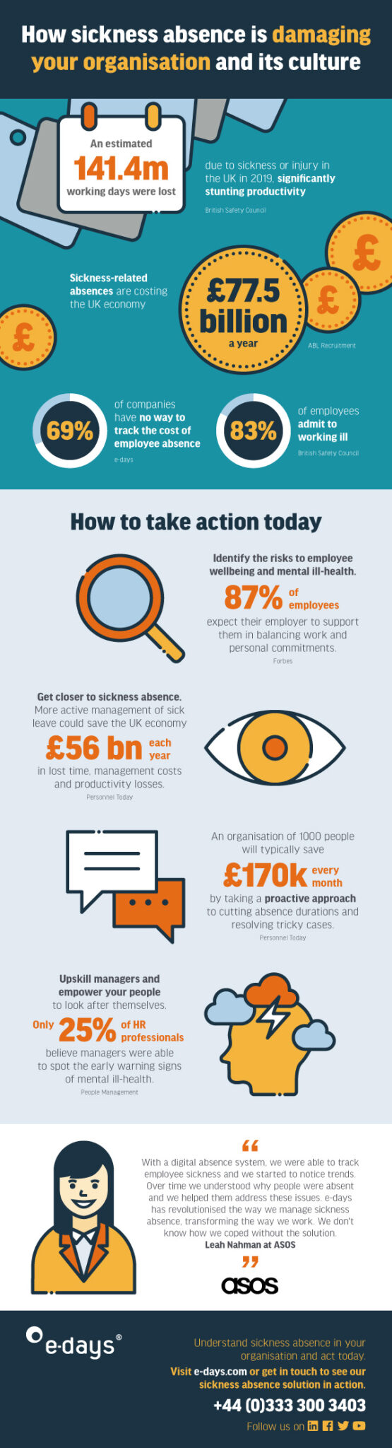 how sickness absence is damaging your organisation and its culture infographic