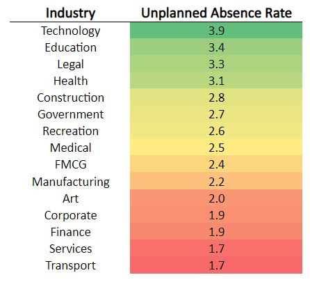 unplanned absence rate by industry