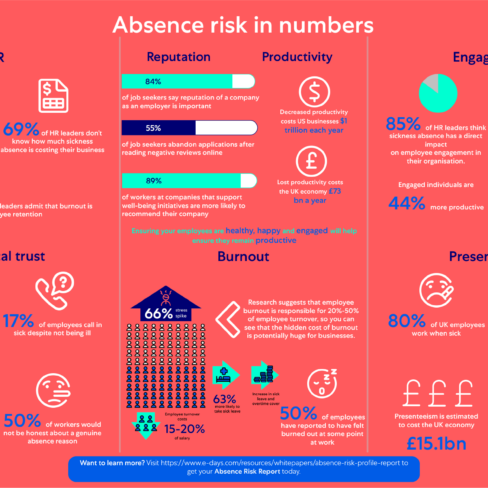 Infographic: Absence Risk in numbers